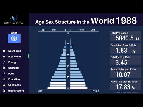 World - changing of population pyramid & demographics (1950-2100)