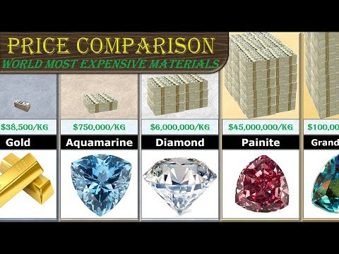 Price comparison (most expensive substance)